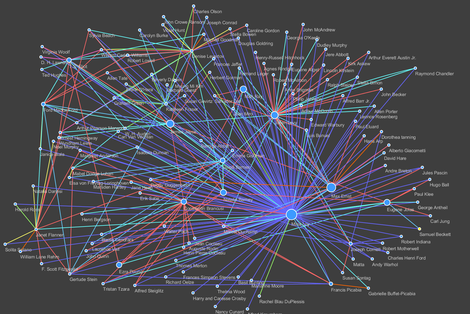 Mina Loy social network visualization