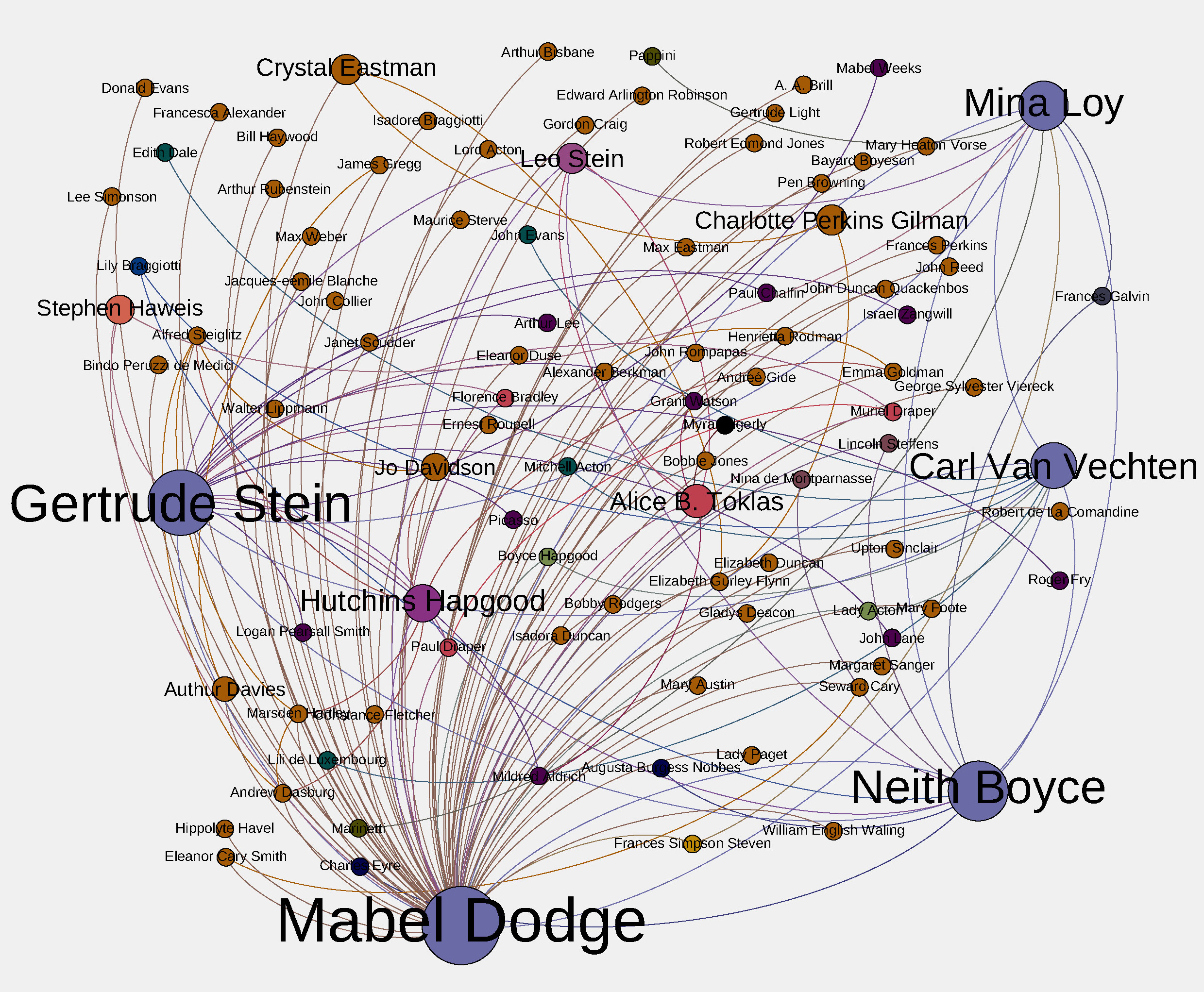 social network visualization mapping Mabel Dodge and her connections in the avant-garde