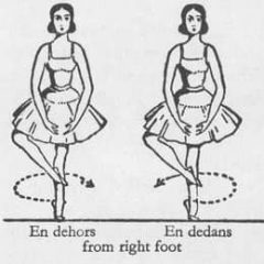 line drawing of ballet dancers doing en dedans and en dehors turns with feet